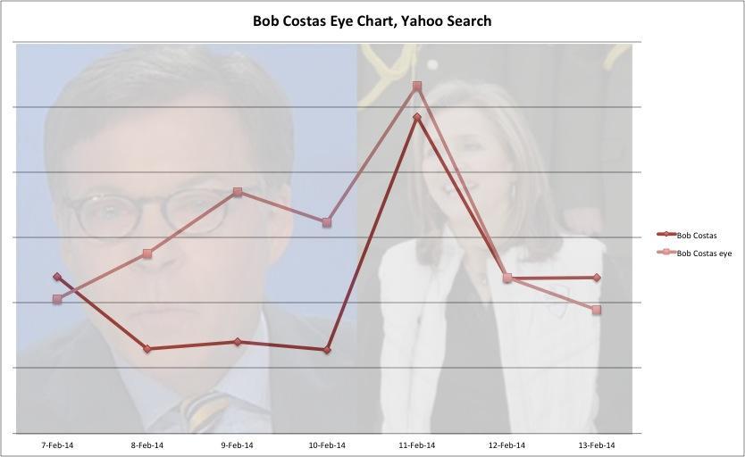adc5f880-95a2-11e3-8033-193ee2c8ab26_Bob-Costas-Eye-Chart
