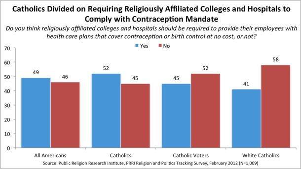 041112-Birth-Control-Catholics-poll