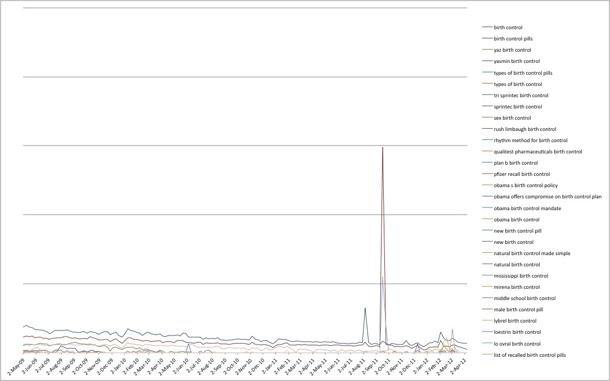041112-Birth-Control-search-chart