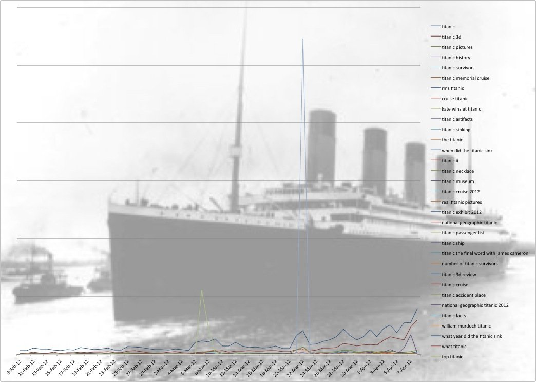 Titanic-search-chart